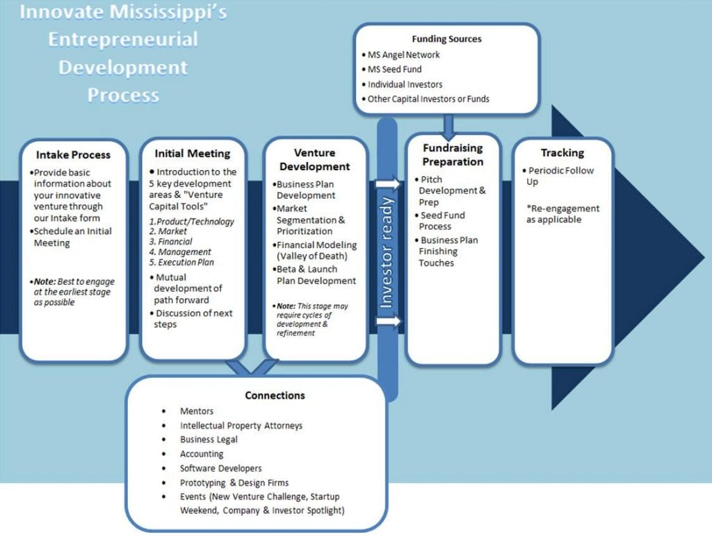 The Innovate Mississippi Process